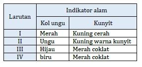 Latihan Soal Akm Ipa Smp Asesmen Kompetensi Minimum